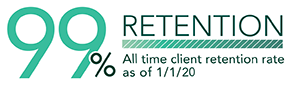 99% Client Retention