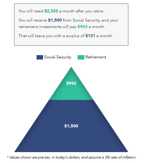 How Much Do I Need For Retirement What A Retirement Calculator Can
