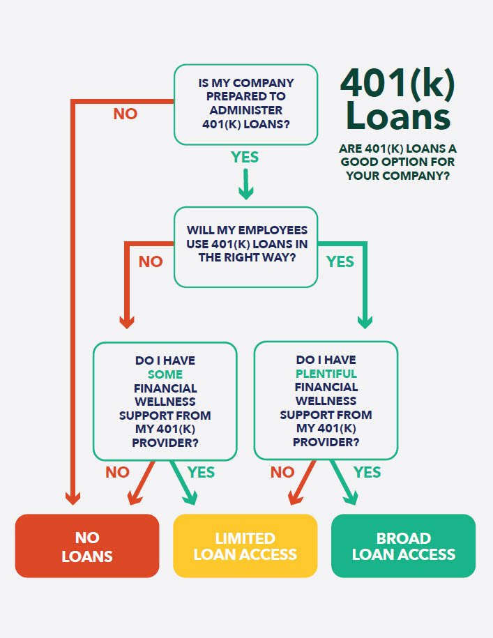 401k Loans Infographic