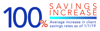 100% Savings Increase
