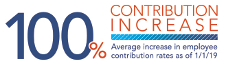 100% Contribution Increase