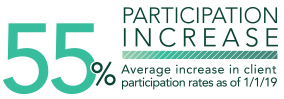 55% Participation Increase