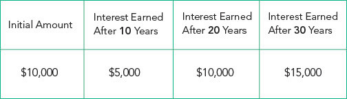 What-is-Compound-Interest-example-chart-1.jpg