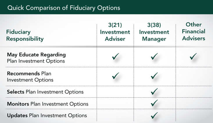 Quick comparison of all the different types of investment options