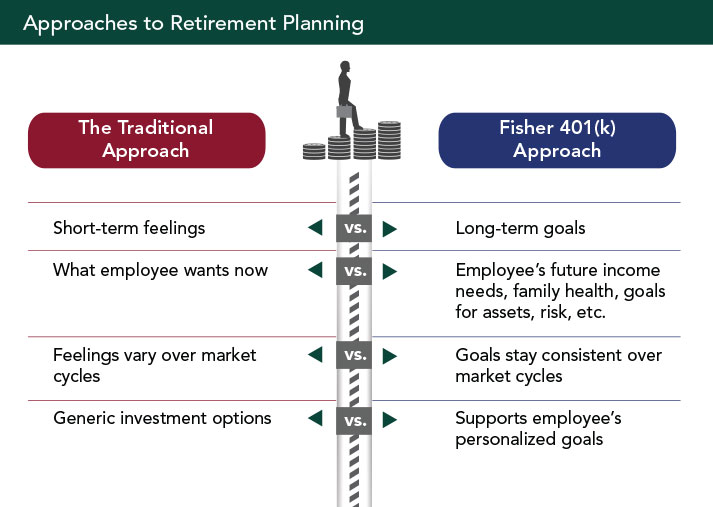 Investing options for 401k