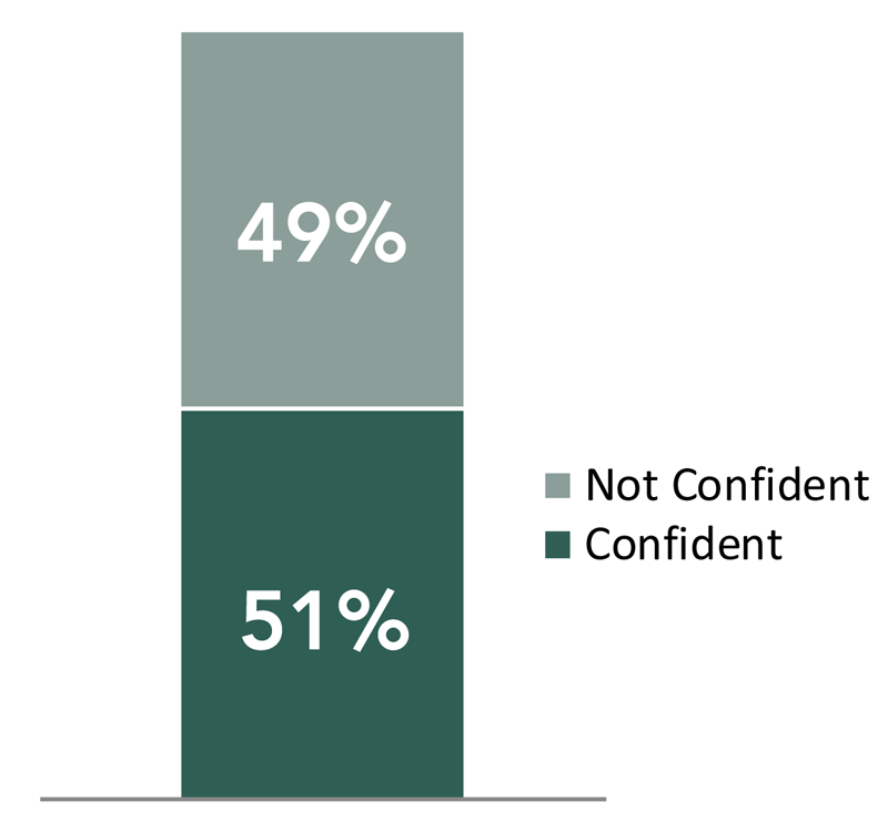 401k_IQ_in_the_Workplace_Survey_Report-confidence-chart.png