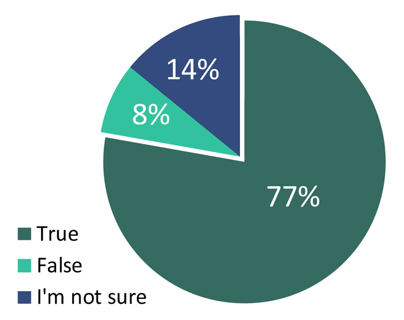 401k_IQ_in_the_Workplace_Survey_Report-true-false-pie.png