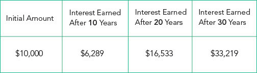 what-is-compound-interest-example-chart-2.jpg